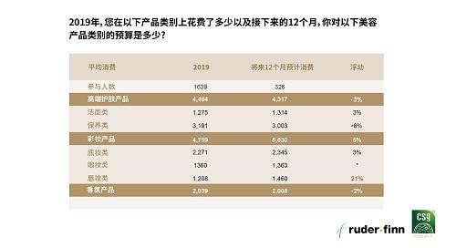 罗德传播集团与精确市场研究中心联合发布《2020中国高端美容品消费报告》